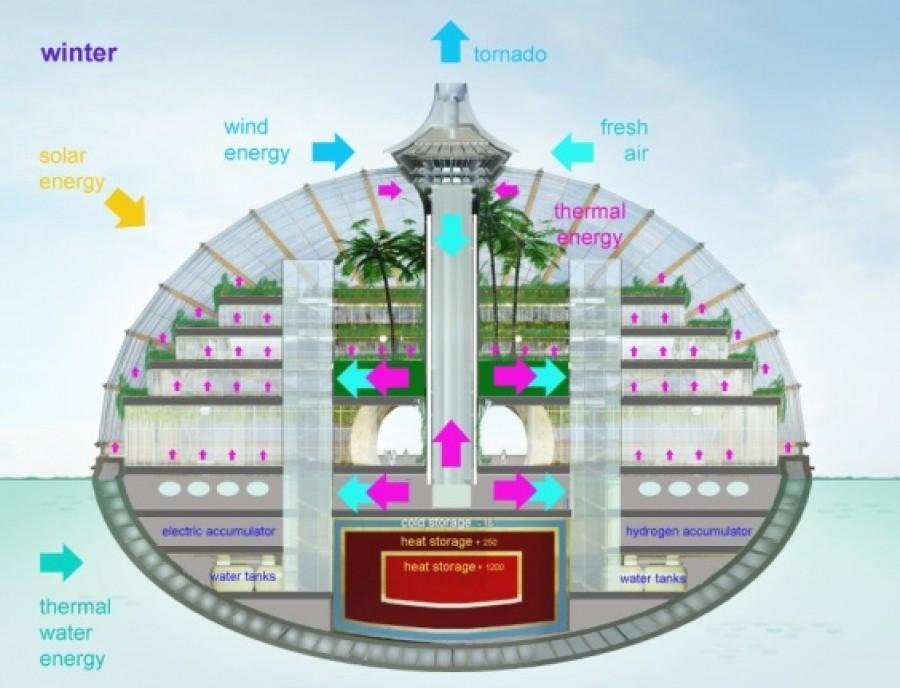 Ark: il futuro dell'abitare è già qui