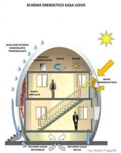 KasaUovo e chiudi il cerchio con la casa abitabile